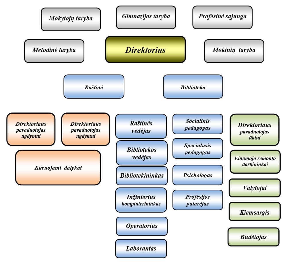 Valdymo struktūros schema